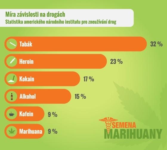 semena marihuany statistika výzkum závislosti informace