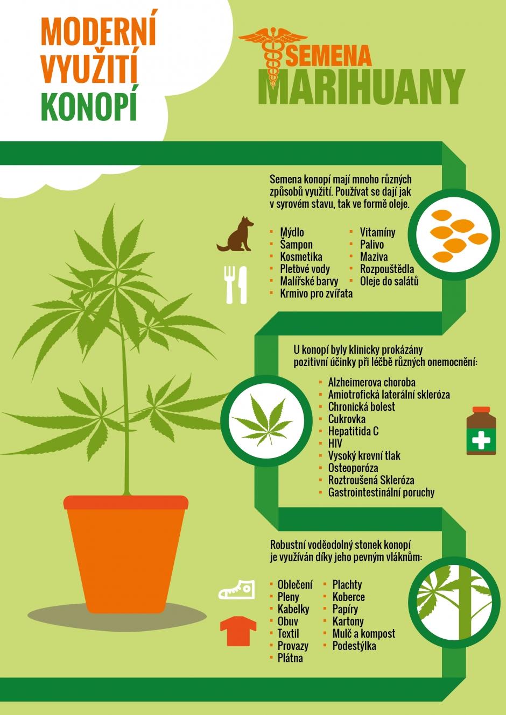 Využití konopí Semena-marihuany.cz